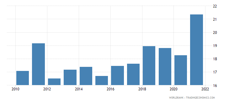 gabon manufacturing value added percent of gdp wb data