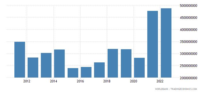 gabon manufacturing value added us dollar wb data