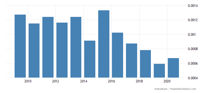 gabon merchandise exports by the reporting economy residual percent of total merchandise exports wb data