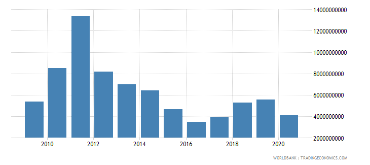 gabon merchandise exports by the reporting economy us dollar wb data