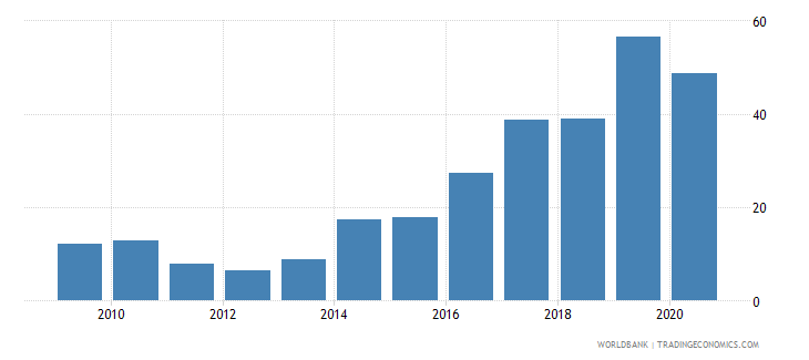 gabon merchandise exports to developing economies in east asia  pacific percent of total merchandise exports wb data