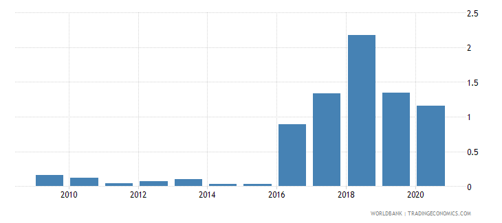 gabon merchandise exports to developing economies in europe  central asia percent of total merchandise exports wb data