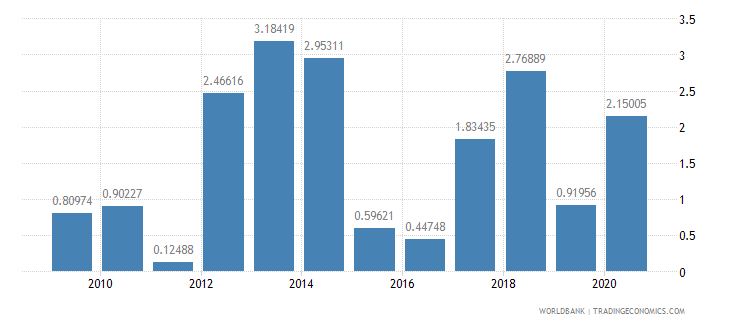gabon merchandise exports to developing economies in south asia percent of total merchandise exports wb data