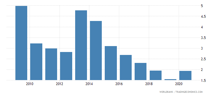 gabon merchandise exports to developing economies in sub saharan africa percent of total merchandise exports wb data