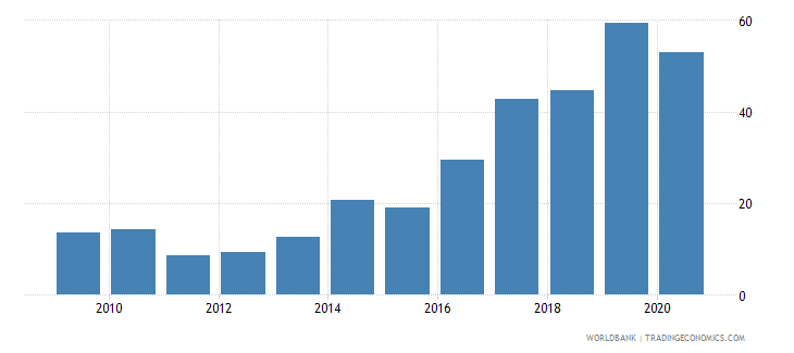 gabon merchandise exports to developing economies outside region percent of total merchandise exports wb data