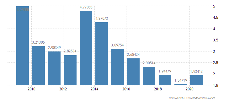 gabon merchandise exports to developing economies within region percent of total merchandise exports wb data