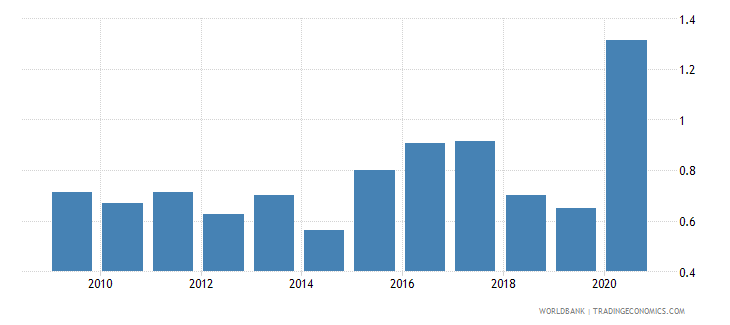 gabon merchandise exports to economies in the arab world percent of total merchandise exports wb data