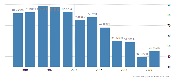 gabon merchandise exports to high income economies percent of total merchandise exports wb data