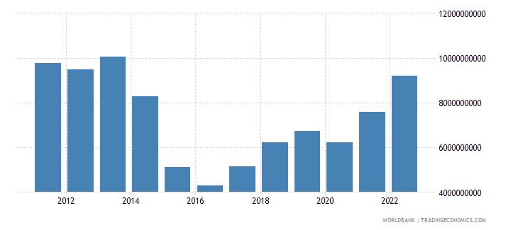 gabon merchandise exports us dollar wb data