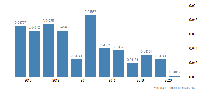 gabon merchandise imports by the reporting economy residual percent of total merchandise imports wb data