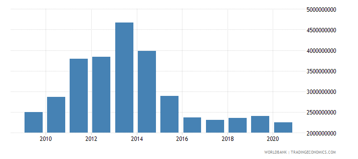 gabon merchandise imports by the reporting economy us dollar wb data