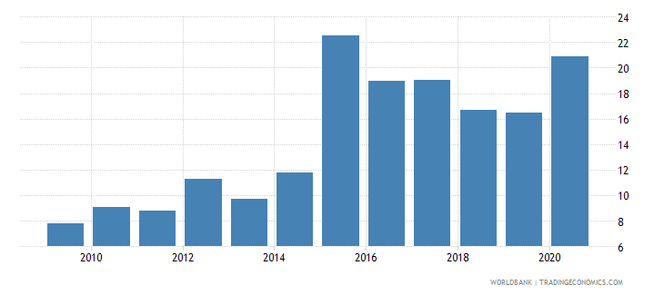 gabon merchandise imports from developing economies in east asia  pacific percent of total merchandise imports wb data