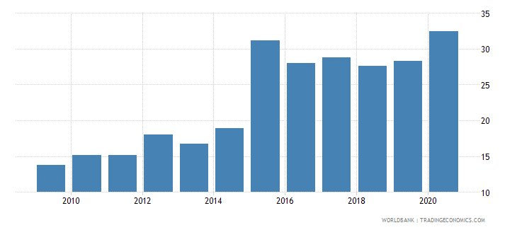 gabon merchandise imports from developing economies outside region percent of total merchandise imports wb data