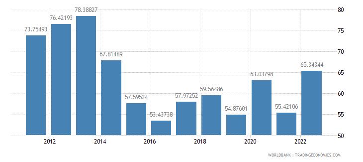 gabon merchandise trade percent of gdp wb data