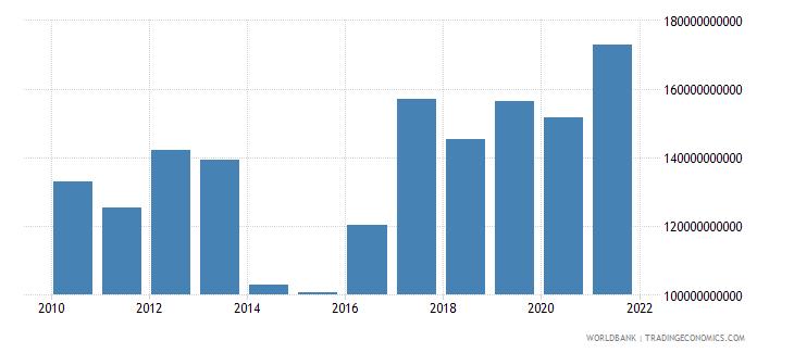 gabon military expenditure current lcu wb data