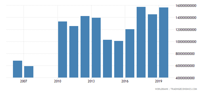 gabon military expenditure current lcu wb data
