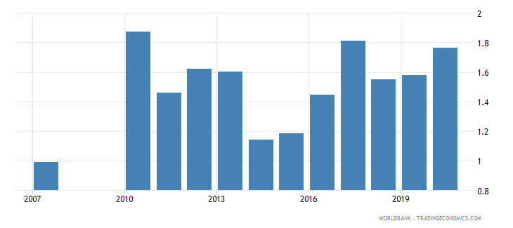 gabon military expenditure percent of gdp wb data