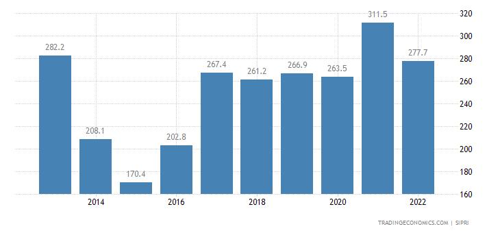 Gabon Military Expenditure