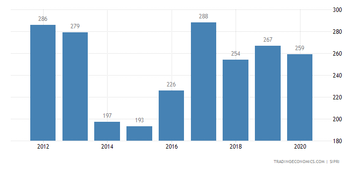 Gabon Military Expenditure