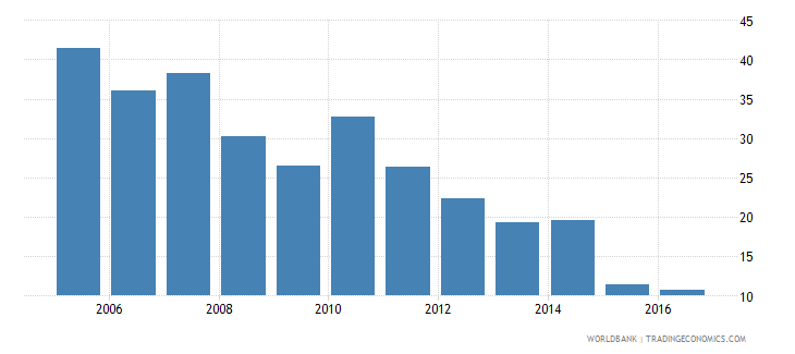 gabon minimum paid in capital required to start a business percent of income per capita wb data