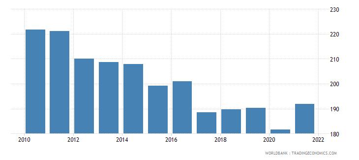 gabon mortality rate adult female per 1 000 female adults wb data