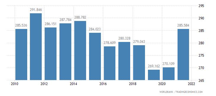 gabon mortality rate adult male per 1 000 male adults wb data