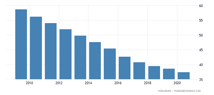 gabon mortality rate under 5 female per 1000 wb data