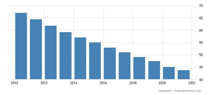gabon mortality rate under 5 male per 1000 wb data