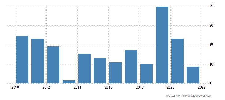 gabon multilateral debt service percent of public and publicly guaranteed debt service wb data