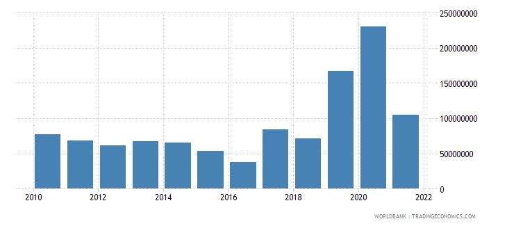gabon multilateral debt service tds us dollar wb data