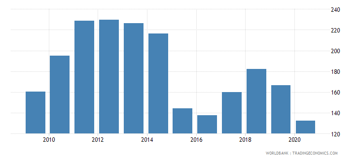 gabon net barter terms of trade index 2000  100 wb data