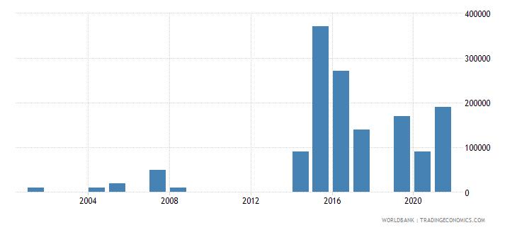 gabon net bilateral aid flows from dac donors austria us dollar wb data