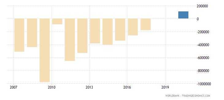 gabon net bilateral aid flows from dac donors belgium us dollar wb data