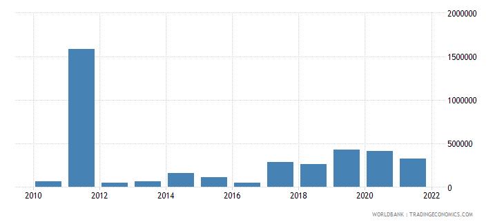 gabon net bilateral aid flows from dac donors canada us dollar wb data