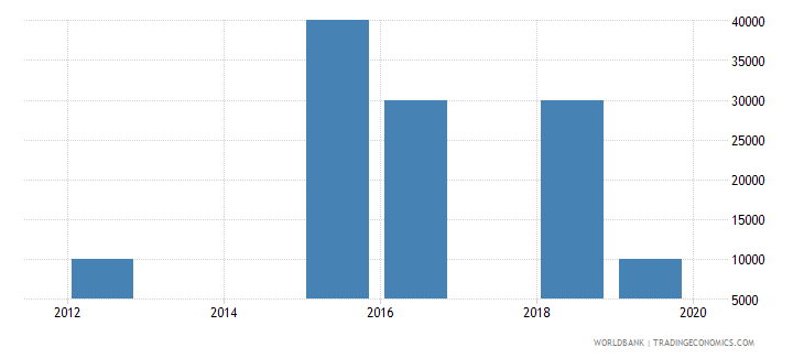 gabon net bilateral aid flows from dac donors czech republic current us$ wb data
