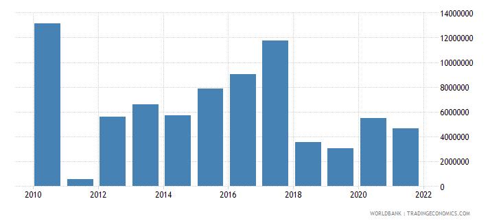 gabon net bilateral aid flows from dac donors european commission us dollar wb data