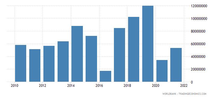 gabon net bilateral aid flows from dac donors france us dollar wb data