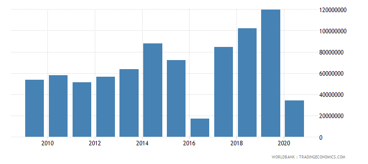 gabon net bilateral aid flows from dac donors france us dollar wb data