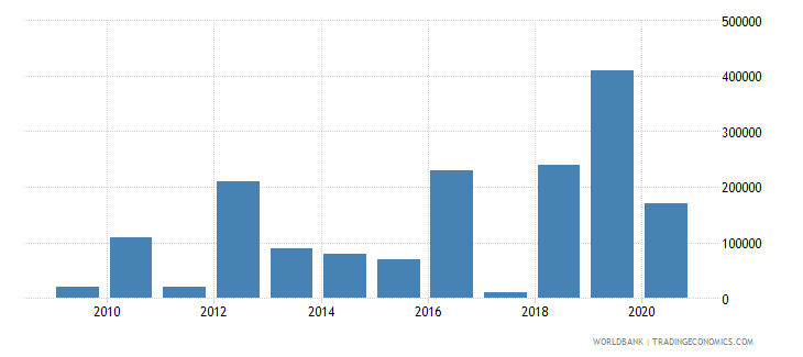 gabon net bilateral aid flows from dac donors italy us dollar wb data