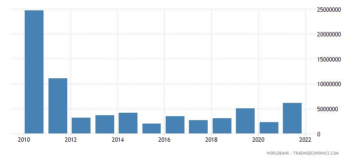 gabon net bilateral aid flows from dac donors japan us dollar wb data