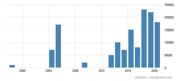 gabon net bilateral aid flows from dac donors norway us dollar wb data