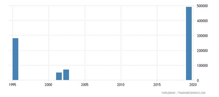 gabon net bilateral aid flows from dac donors portugal us dollar wb data