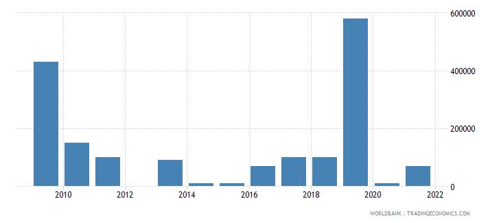 gabon net bilateral aid flows from dac donors spain us dollar wb data