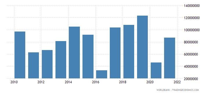 gabon net bilateral aid flows from dac donors total us dollar wb data
