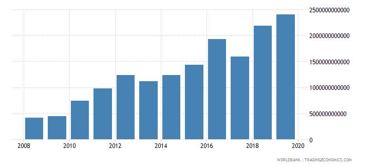 gabon net domestic credit current lcu wb data