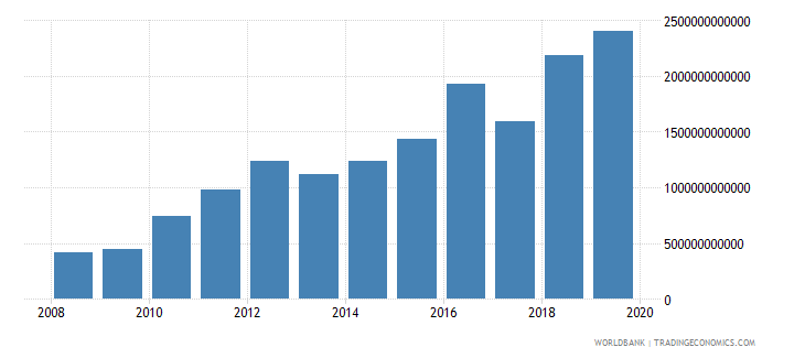 gabon net domestic credit current lcu wb data