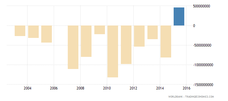 gabon net errors and omissions adjusted bop us dollar wb data