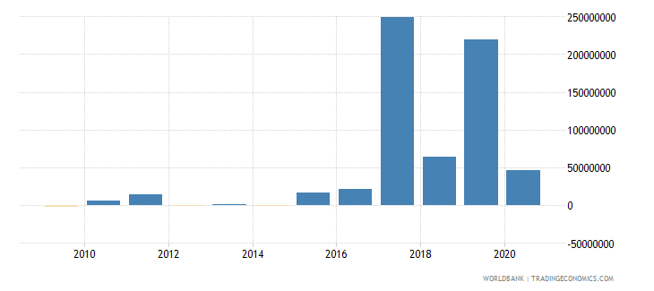 gabon net financial flows ibrd nfl us dollar wb data