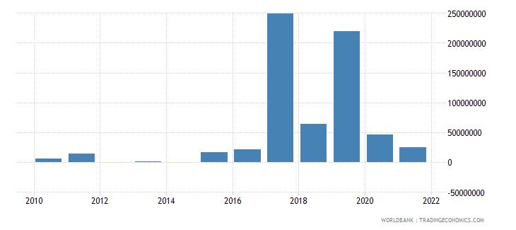 gabon net financial flows ibrd nfl us dollar wb data