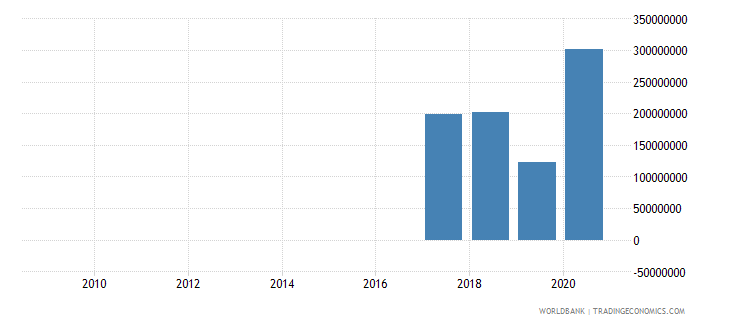 gabon net financial flows imf nonconcessional nfl us dollar wb data